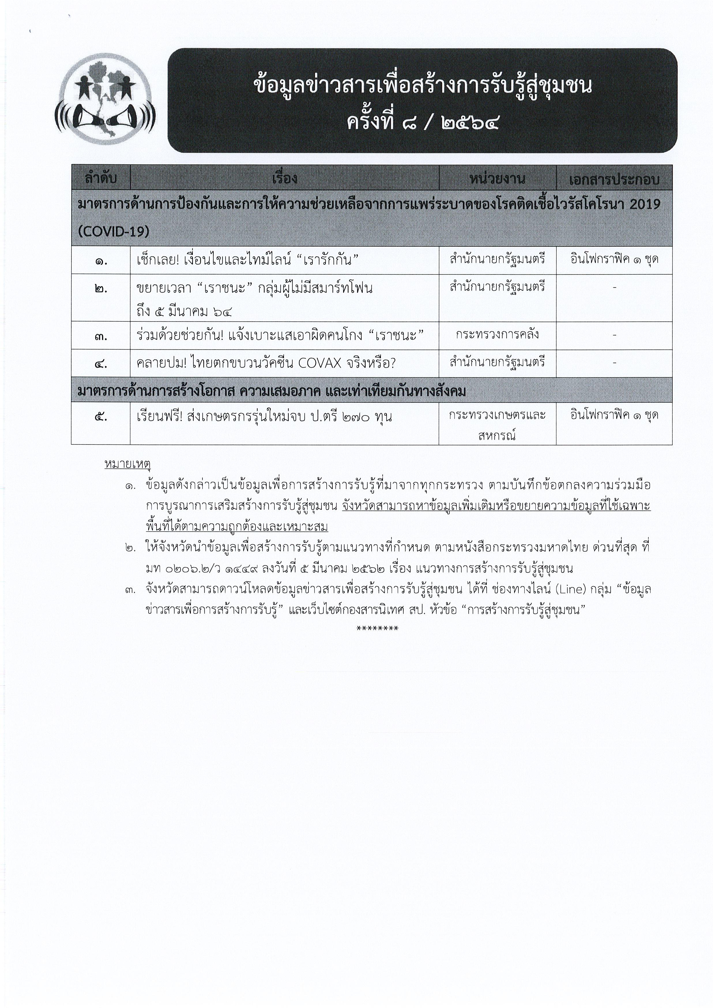 ข้อมูลข่าวสารเพื่อสร้างการรับรู้สู่ชุมชุน ครั้งที่ 8/2564