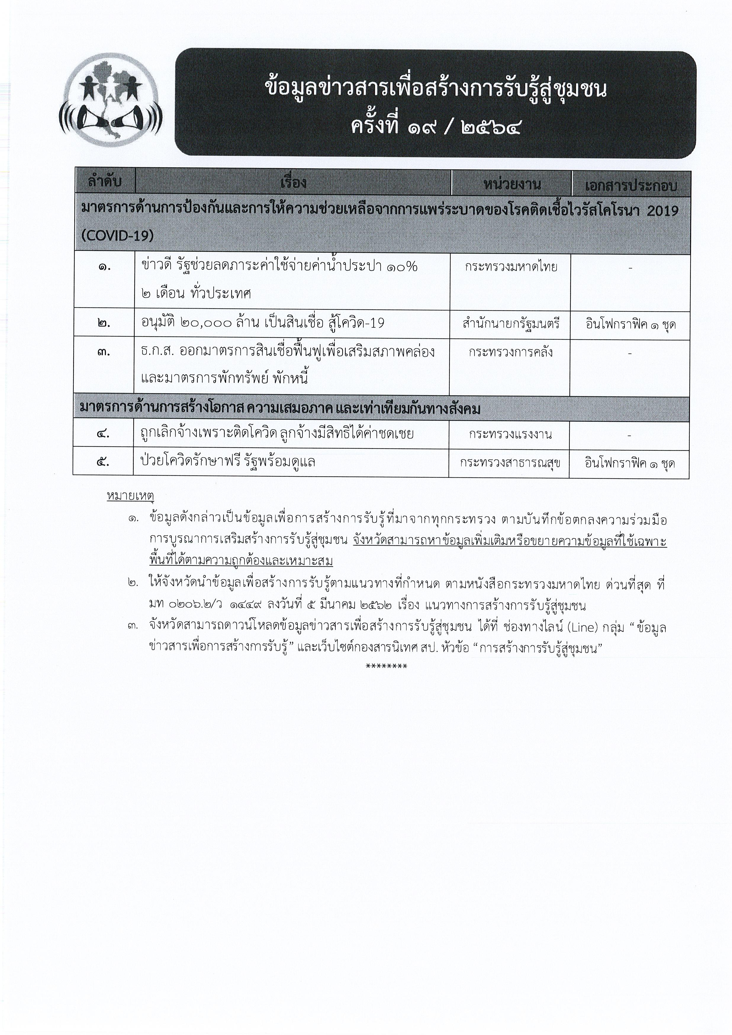 ข้อมูลข่าวสารเพื่อสร้างการรับรู้สู่ชุมชุน ครั้งที่ 19/2564