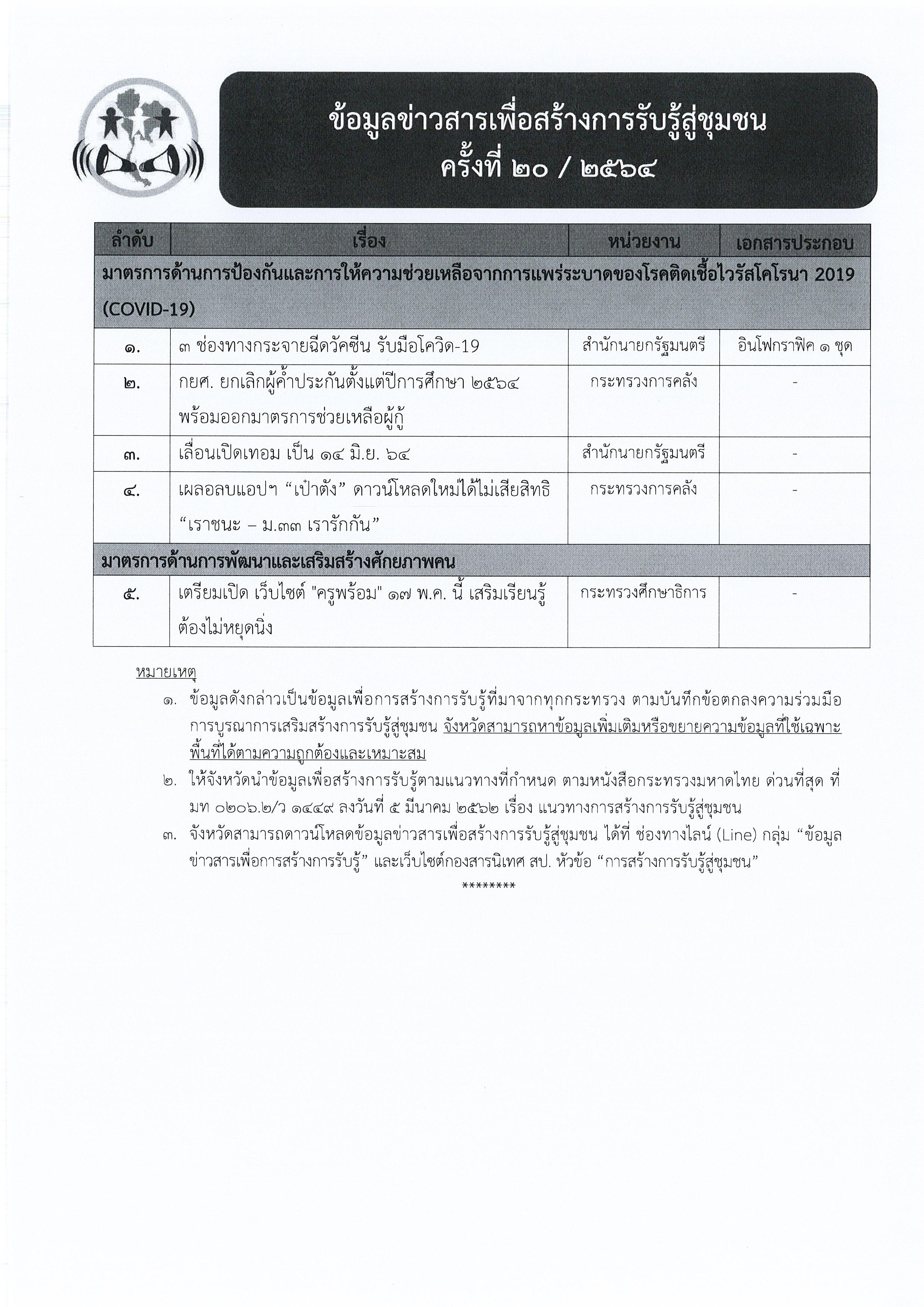 ข้อมูลข่าวสารเพื่อสร้างการรับรู้สู่ชุมชุน ครั้งที่ 20/2564