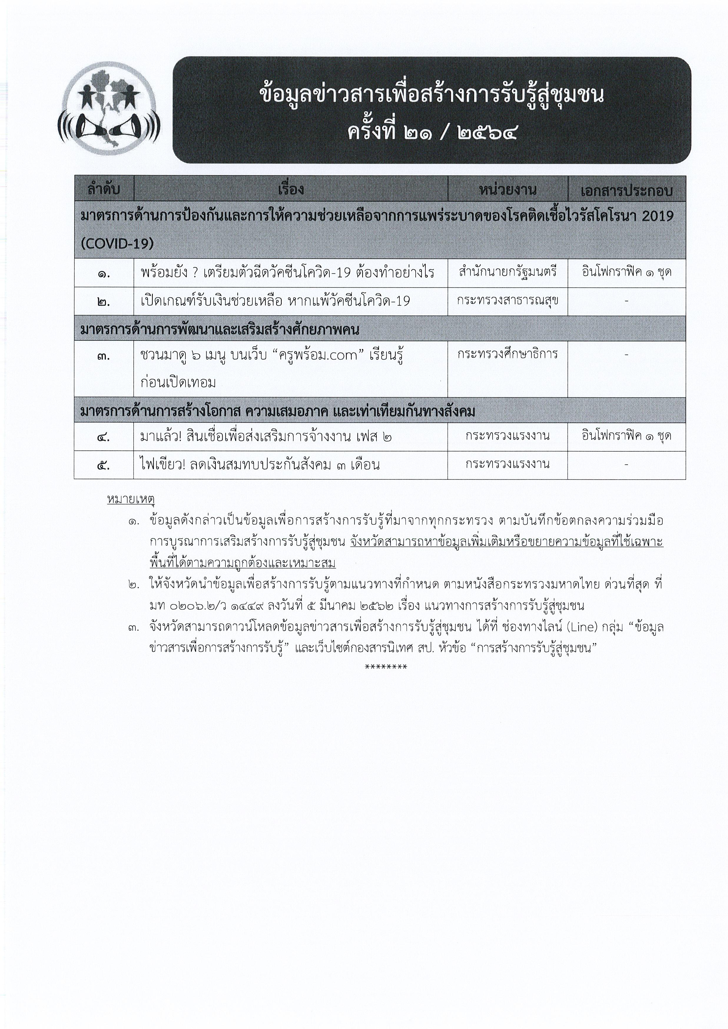 ข้อมูลข่าวสารเพื่อสร้างการรับรู้สู่ชุมชุน ครั้งที่ 21/2564