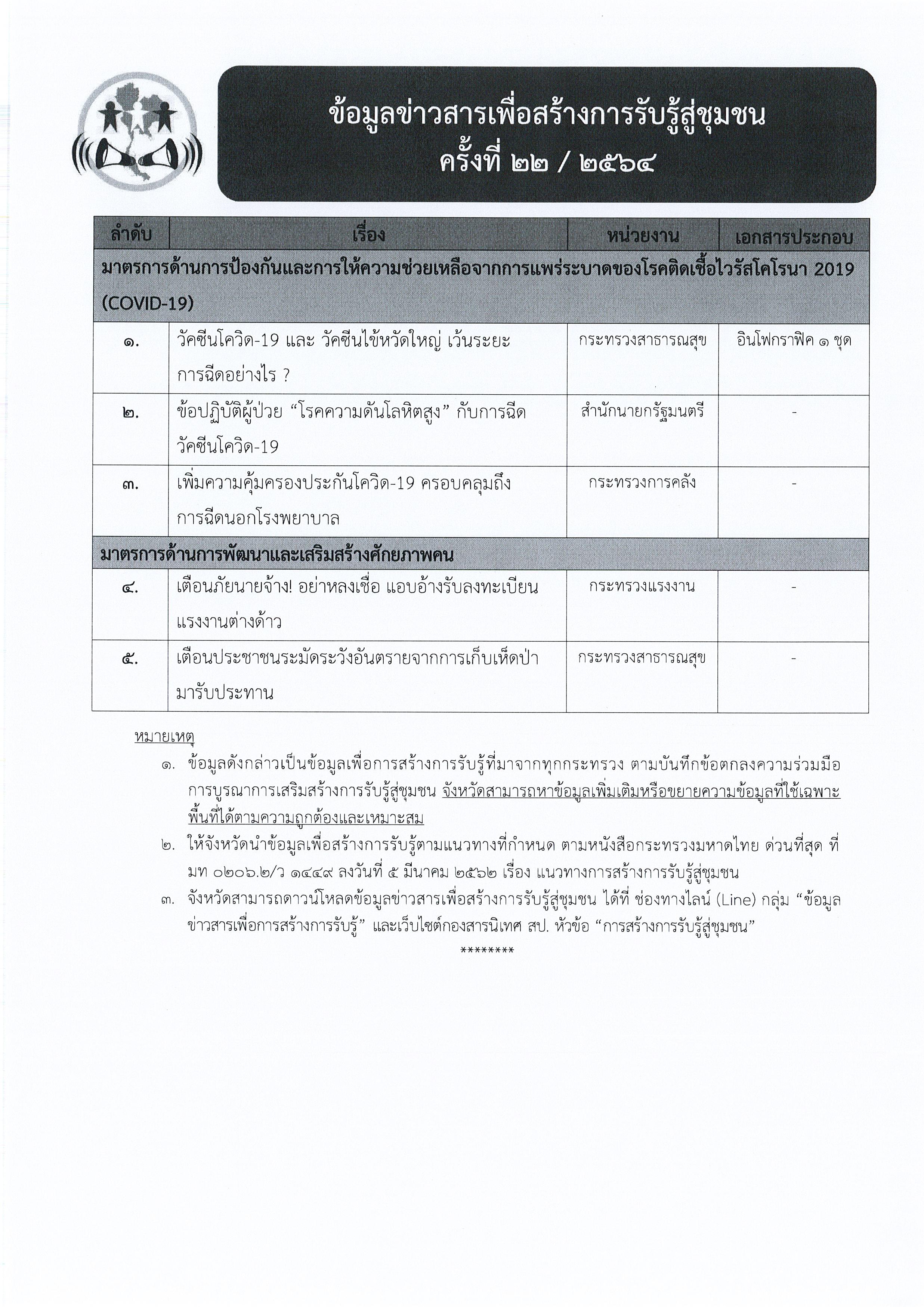 ข้อมูลข่าวสารเพื่อสร้างการรับรู้สู่ชุมชุน ครั้งที่ 22/2564