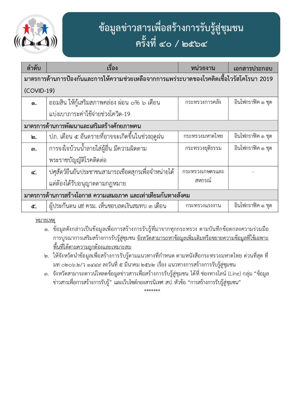 ข้อมูลข่าวสารเพื่อสร้างการรับรู้สู่ชุมชุน ครั้งที่ 40/2564